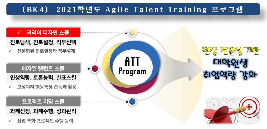 Agile Talent Program 운영 모델